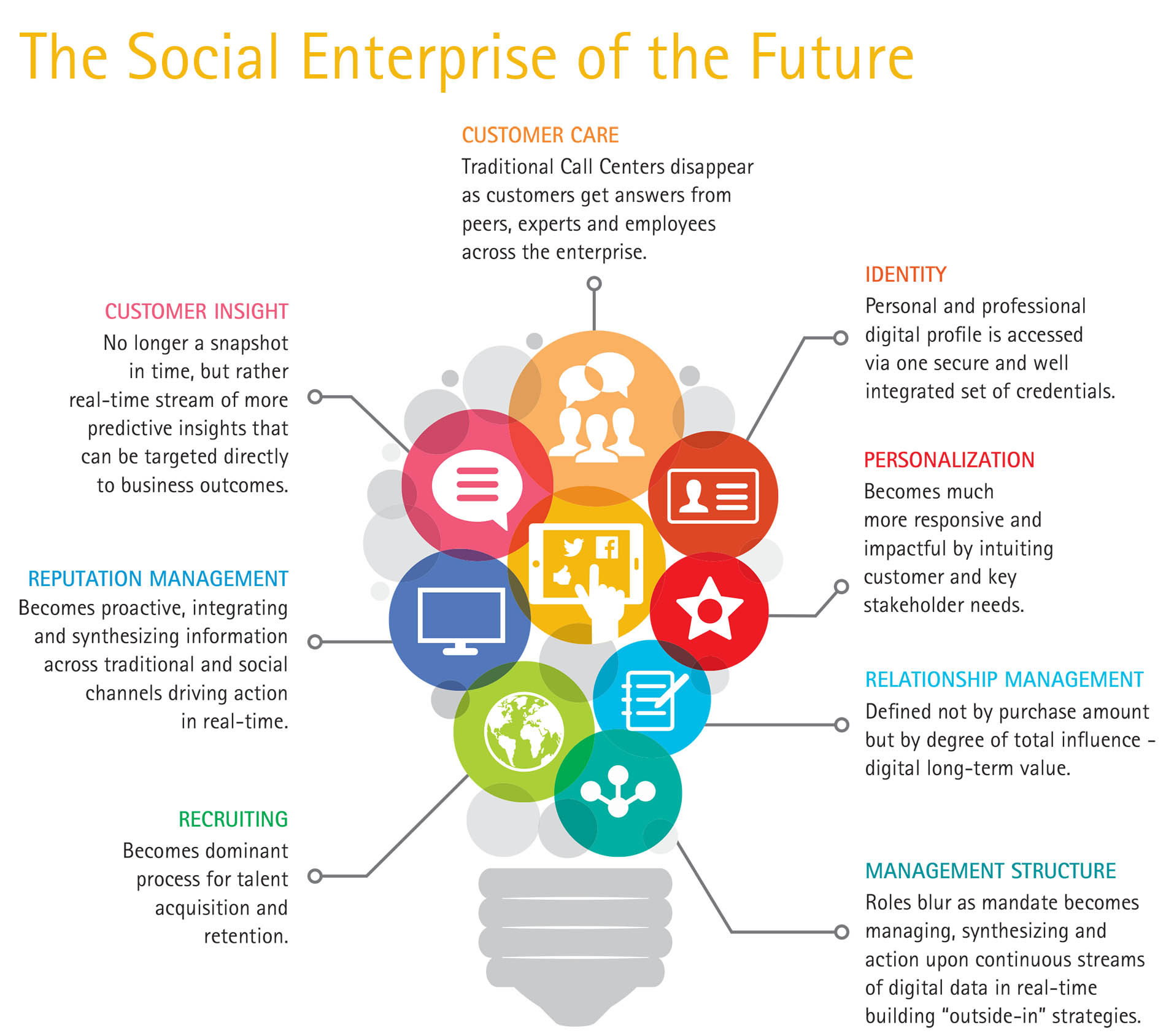 The Social Enterprise of the Future