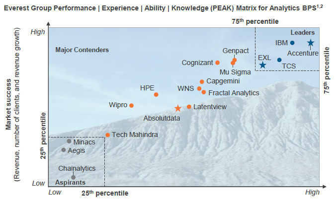 Everest Group Performance | Experience | Ability | Knowledge (PEAK) Matrix for Analytics BPS