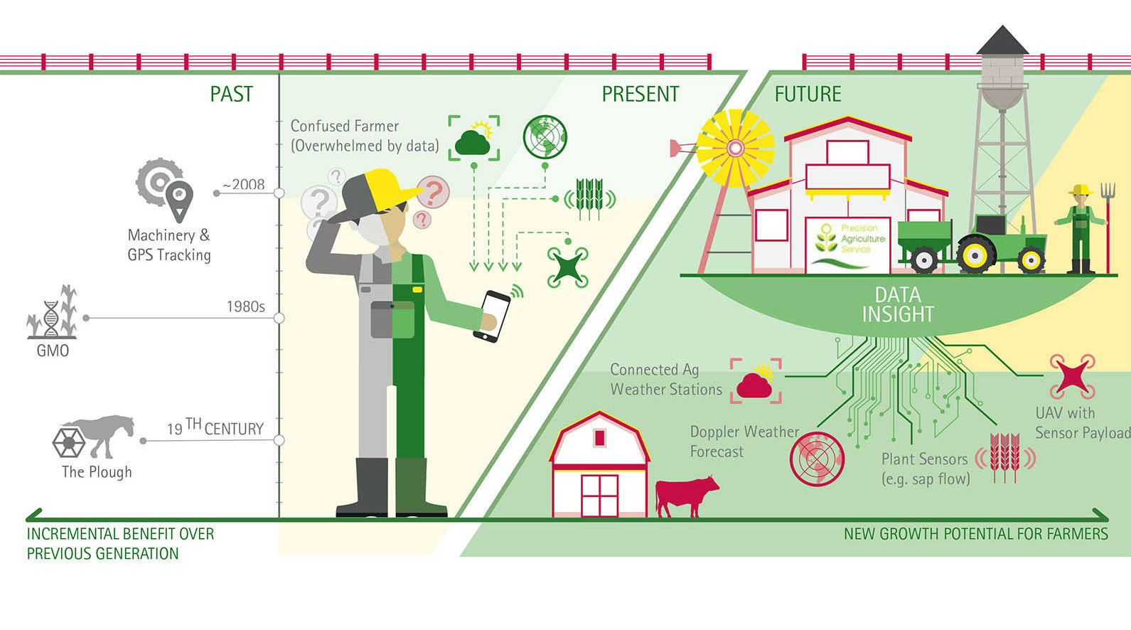 Evolution of Digital Agriculture
