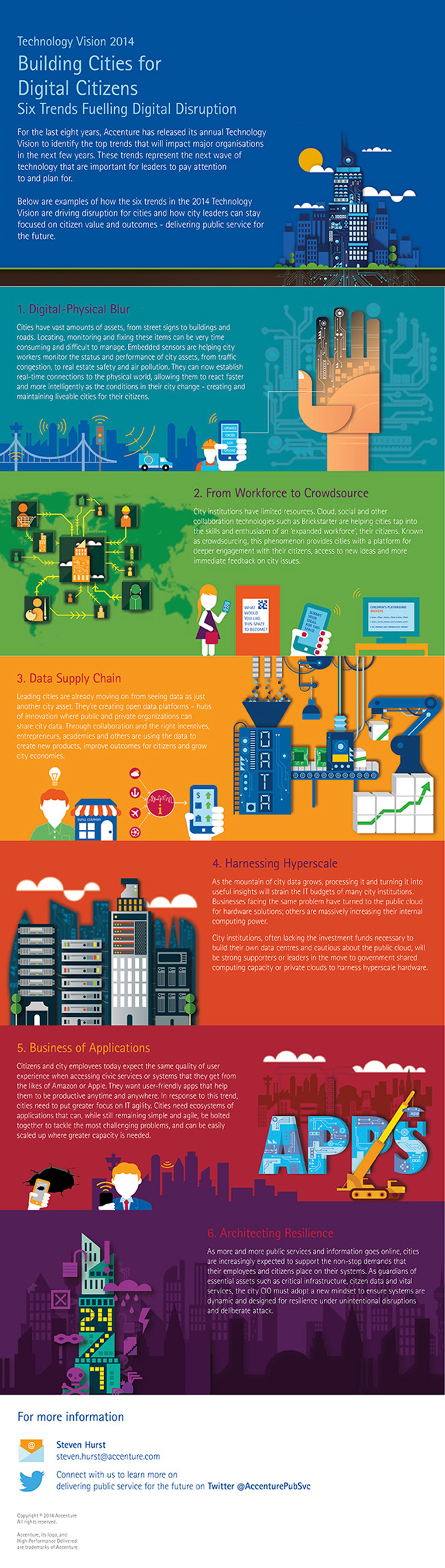 Technology Vision 2014: Building Cities for Digital Citizens
