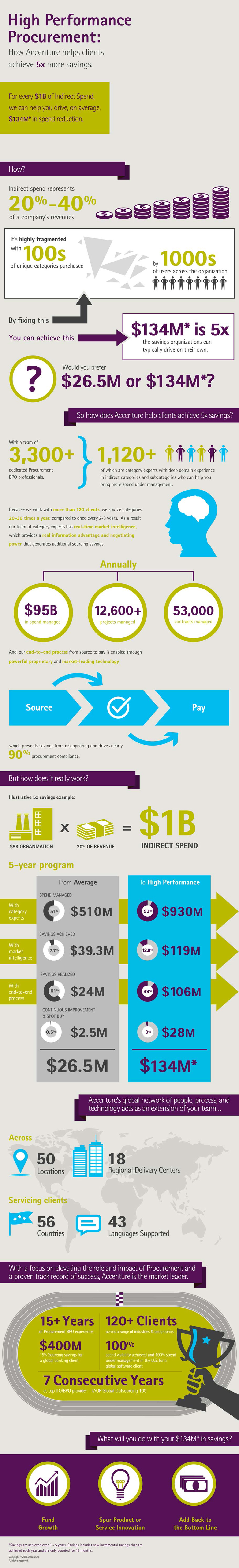 High Performance Procurement—Infographic
