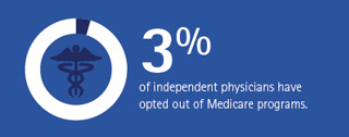 3% of independent physicians have opted out of Medicare programs.