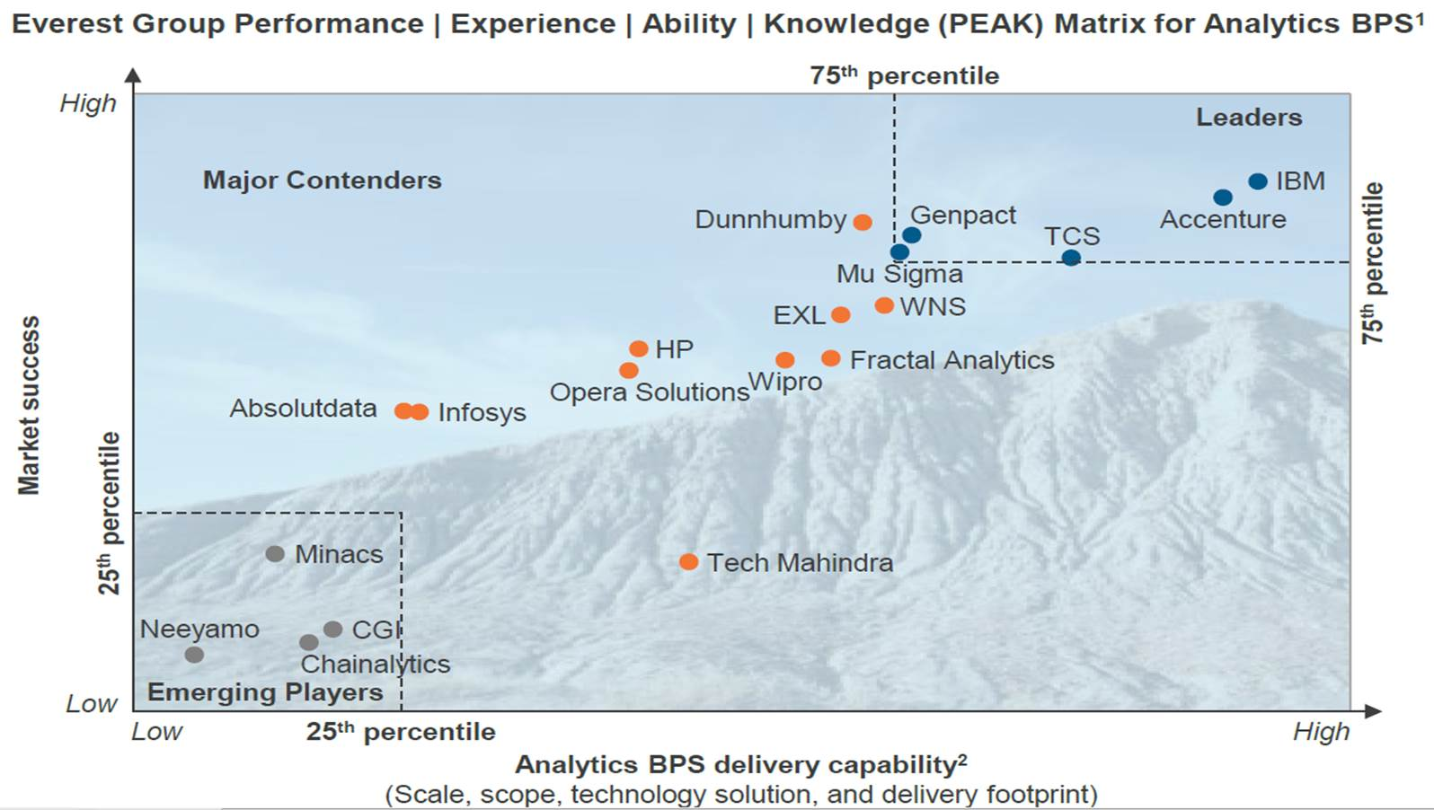Everest Analytics BPS