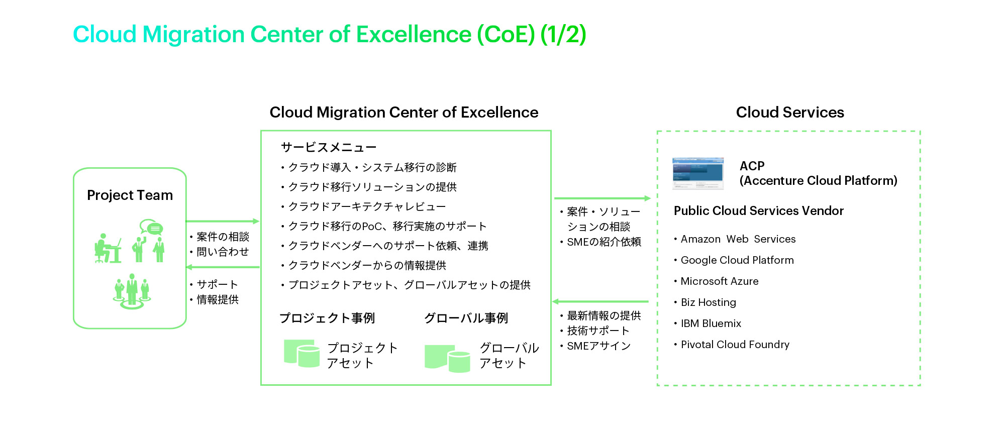 Cloud Migration Center of Excellence (CoE)(1/2)