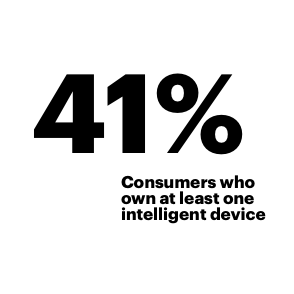 41%: Consumers who own at least one intelligent device