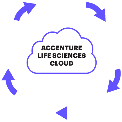 Accenture Life Sciences Cloud Diagram