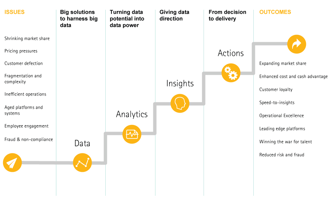 Analytics journey to high performance