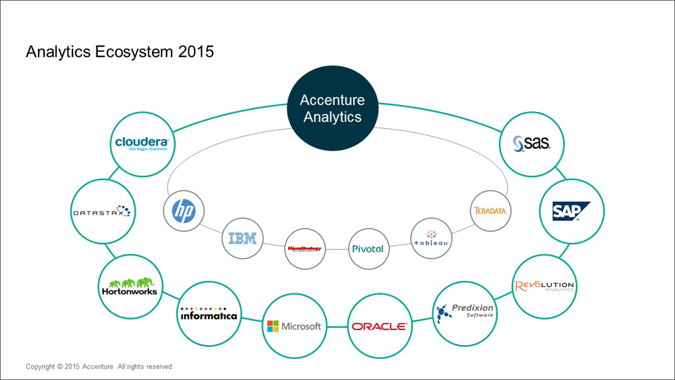 The Accenture Applied Intelligence alliance network includes the top names in the industry.
