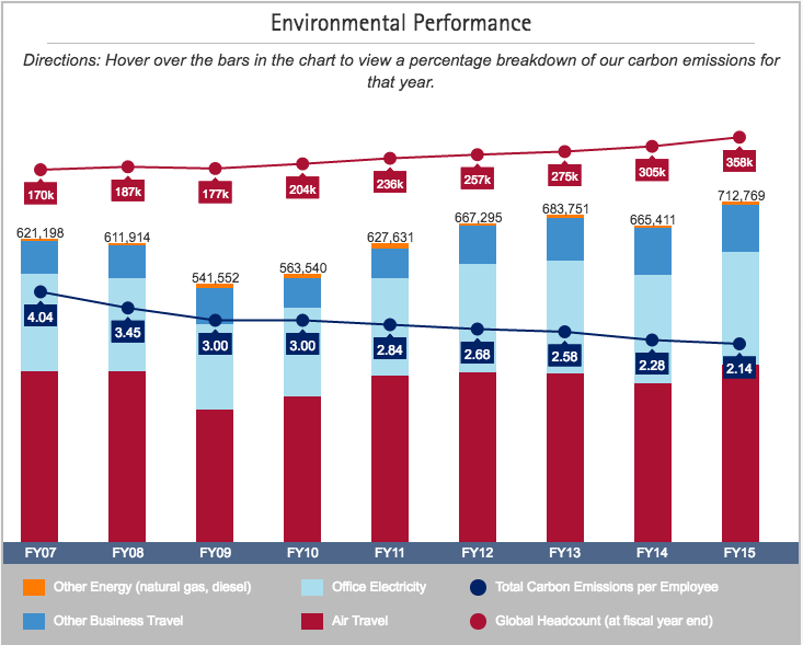 Environmental Performance Chart