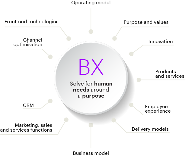 From CX (optimizing customer touchpoints around product and service) to BX (solving for human needs around a purpose)