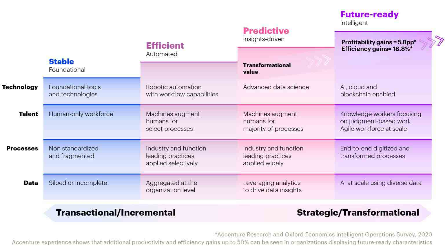 Chart showing the intersection of transformational value and intelligent operations for a future-ready business. This opens a new window.
