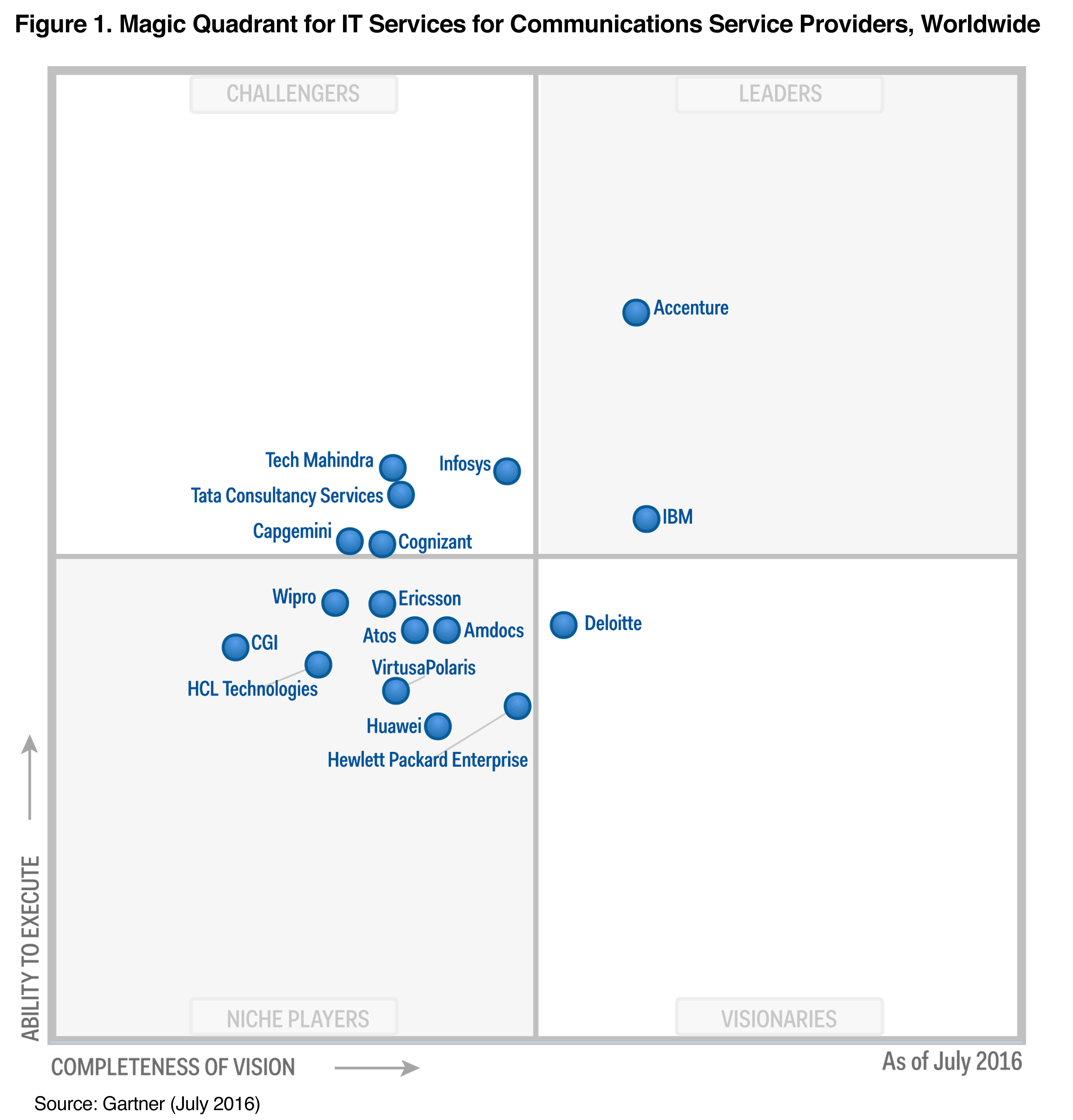 Accenture Named In Gartner S 2016 Magic Quadrant For It