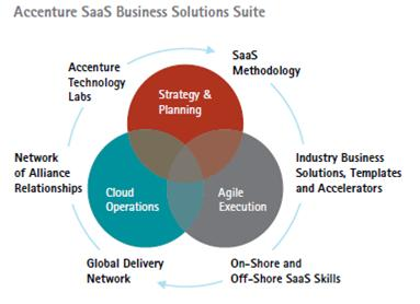 software as a service saas overview accenture