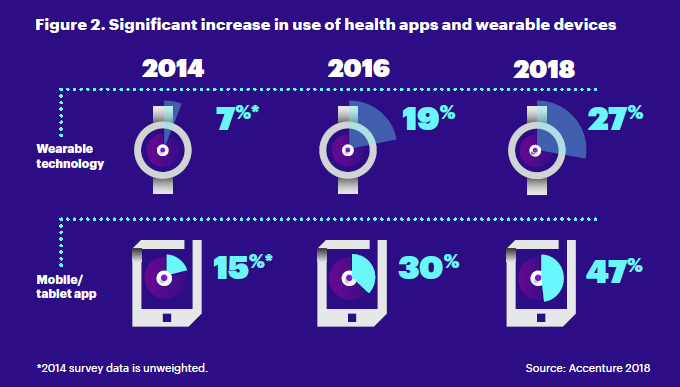 Graph showing increase use of health apps and wearable devise from over 2014 to 2018