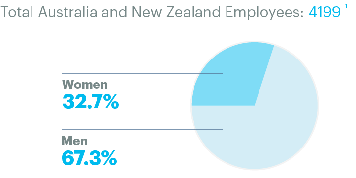 Total Australia and New Zealand Employees: 4199