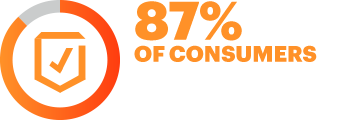 87% of consumers believe it is important for companies to safeguard the privacy of their information