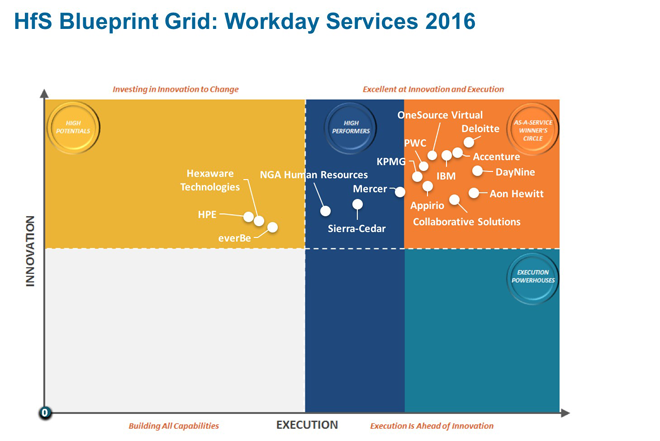 HfS Blueprint Grid: Workday Services 2016