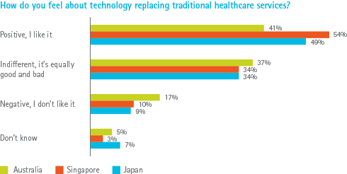 How do you feel about technology replacing traditional healthcare services?