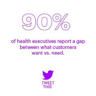 90%  of health executives report a gap between what customers want vs. need.