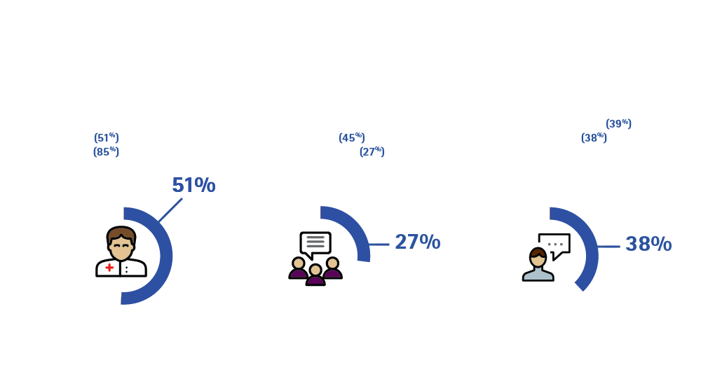 Click here to download the full article. Highly Digital Consumers Tend to Leverage the Wisdom of the Crowd for Medical Advice. This opens a new window.