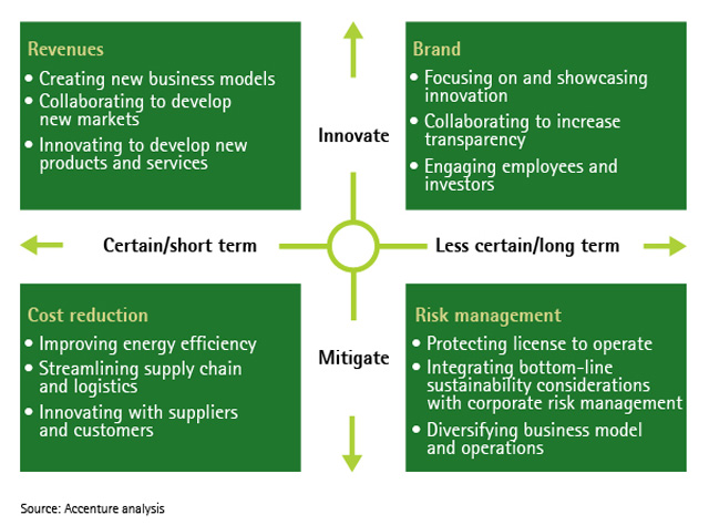 Why A Sustainable Supply Chain Is Good Business