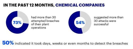In the past 12 months, chemical companies: 73% had more than 30 attempted breaches of their plant operations, 54% suggested more than 30 attacks were successful. 50% indicated it took days, weeks or even months to detect the breaches.