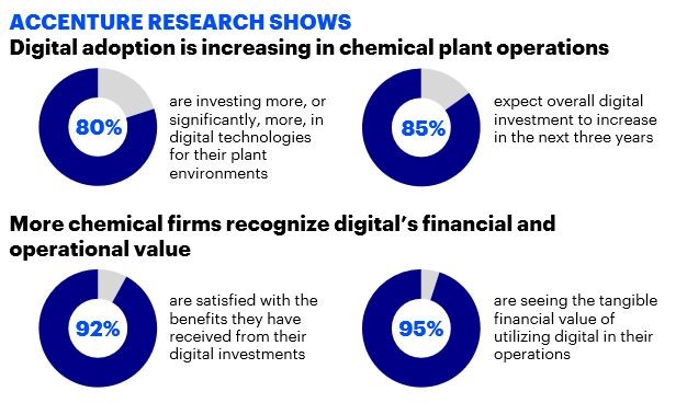 Accenture Research Shows: Digital adoption is increasing in chemical plant operations. More chemical firms recognize digital's financial and operational value.