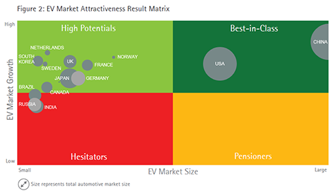 EV Market Attractiveness Result Matrix