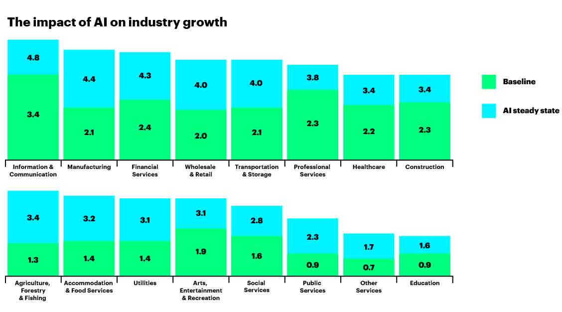 The impact of AI on industry growth