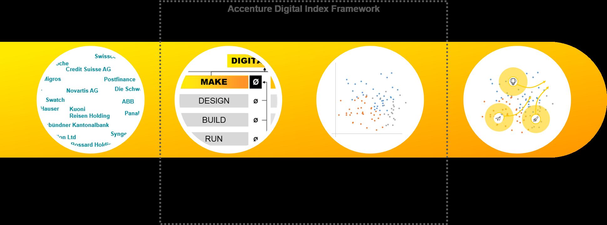 Accenture digital index switzerland 2017 accenture digital index framework buycottarizona