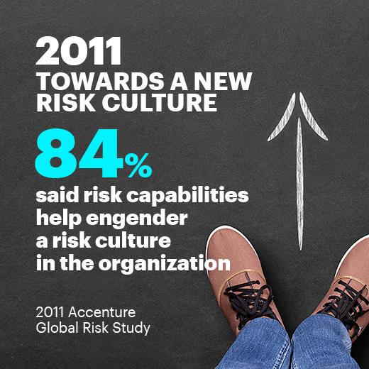 2011 Towards a new risk culture. 84% said risk capabilities help engender a risk culture in the organization. 2011 Accenture Global Risk Study