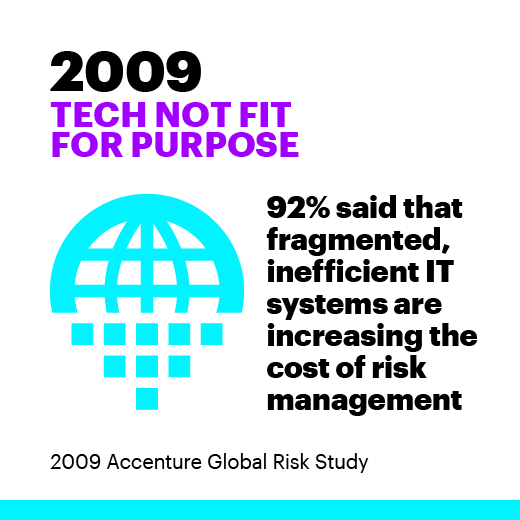 2009 Tech not fit for purpose 92% said that fragmented, inefficient IT systems are increasing the cost of risk management. 2009 Accenture Global Risk Study.