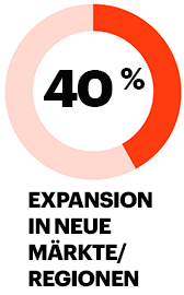 Expansion in neue Märkte/Regionen: 42%