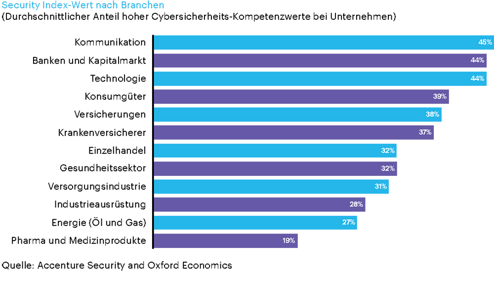 Security Index-Wert nach Branchen