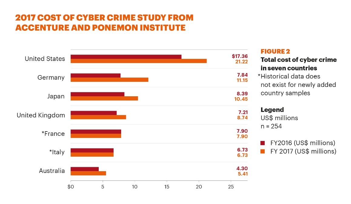 2017 Cost of Cyber Crime Study From Accenture and Ponemon Institute