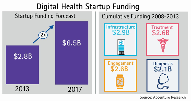 Digital Health Start Up Funding