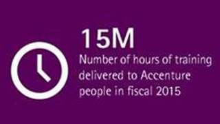 Number of hours of training delivered to Accenture people in fiscal 2015