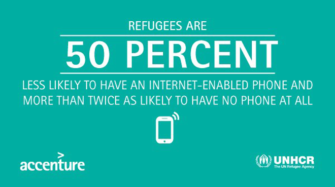 Refugees are 50 Percent less likely to have an internet-enabled phone and more than twice as likely to have no phone at all