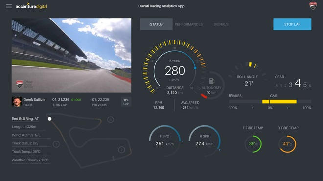 Ducati Racing Analytics App