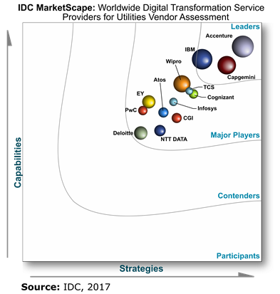 IDC MarketScape:  Worldwide Digital Transformation Service Providers for Utilities Vendor Assessment