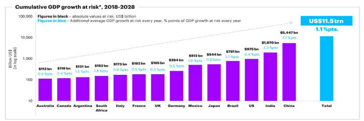Cumulative GDP growth at risk 2018-2028
