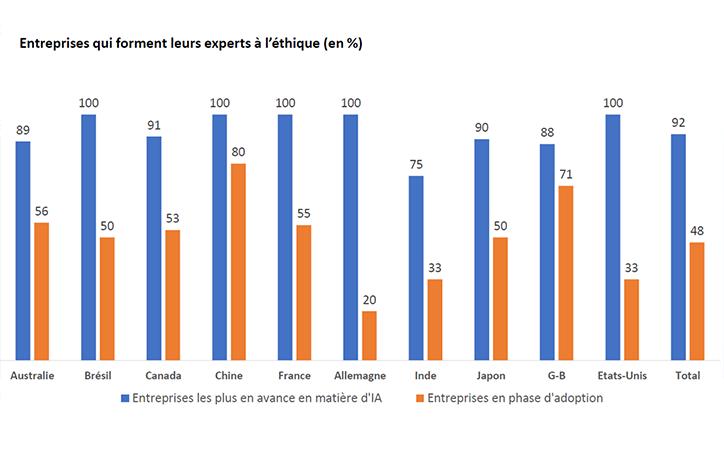 Les entreprises qui forment leurs experts à l'éthique (en %)