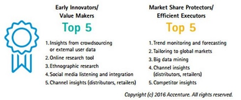 Early Innovators/ Value Makers