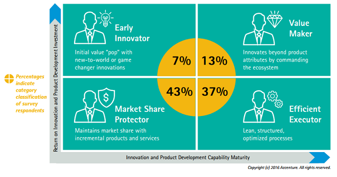 Innovation and Product Development Capability Maturity
