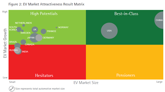Figure 2 : EV Market Attractiveness Result Matrix