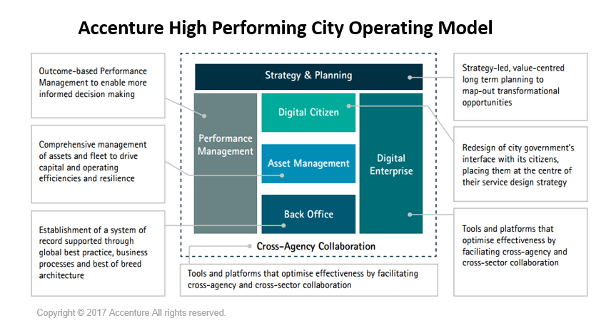 digital technologies _Accenture High Performing City Operating Model