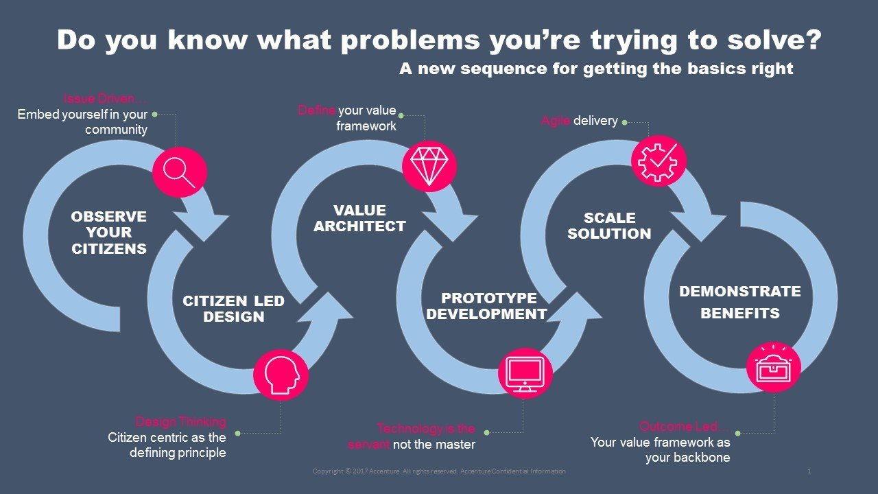 smart cities _a new approach to solving citizen problems PPT slide