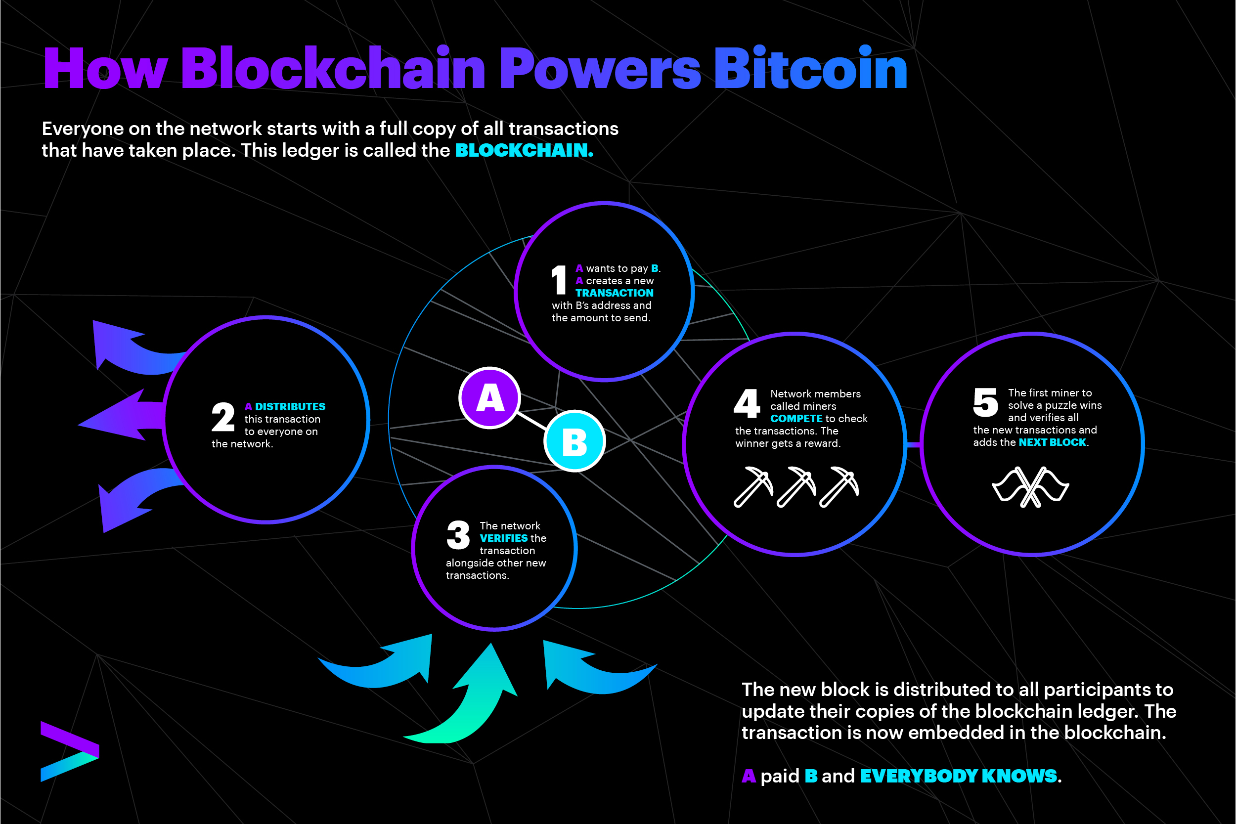 Blockchain Power Bitcoin