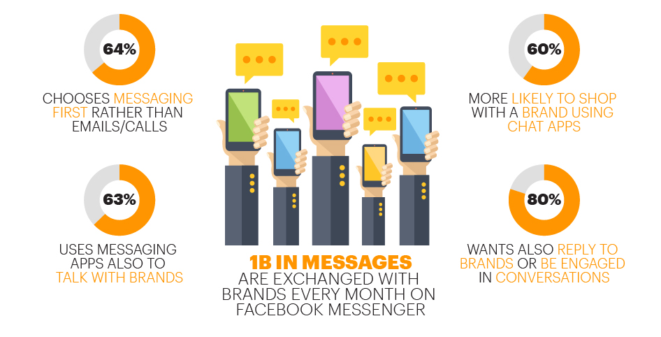 1B in messages are exchanged with brands every month on facebook messenger