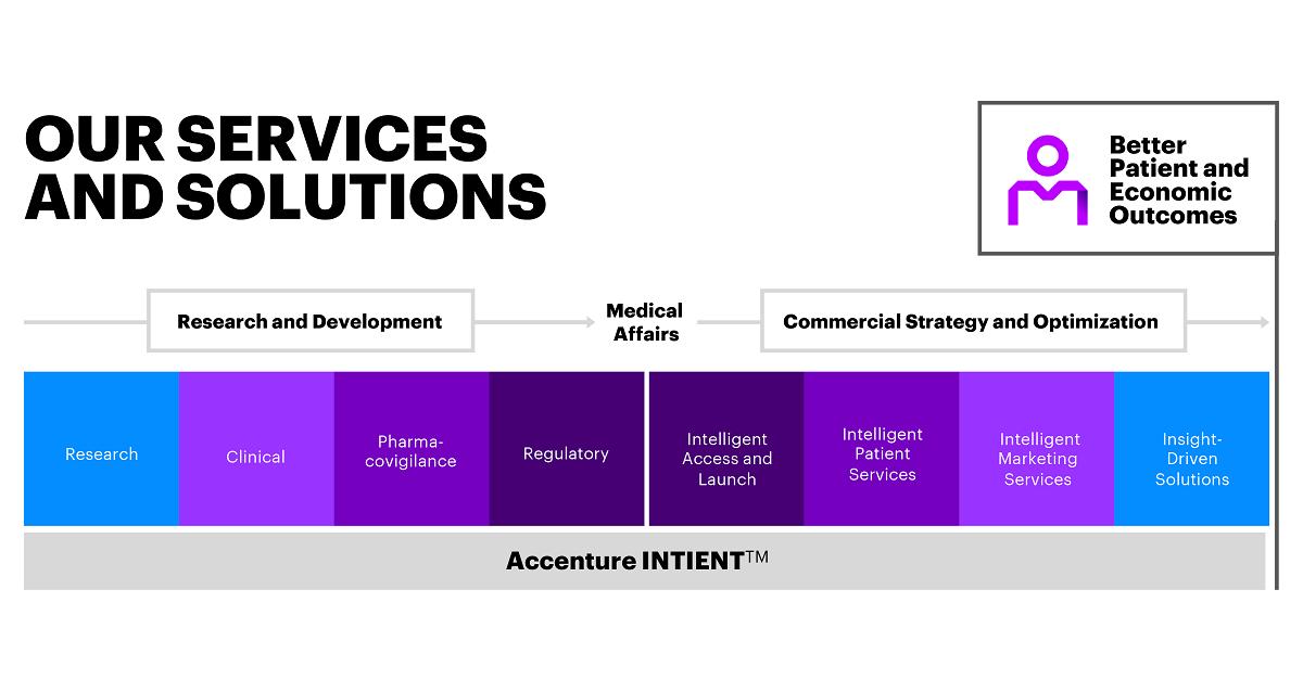 Applied R&D Services | Accenture